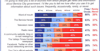 RESULTS of a recent survey on preferred sources of local news. City of Benicia