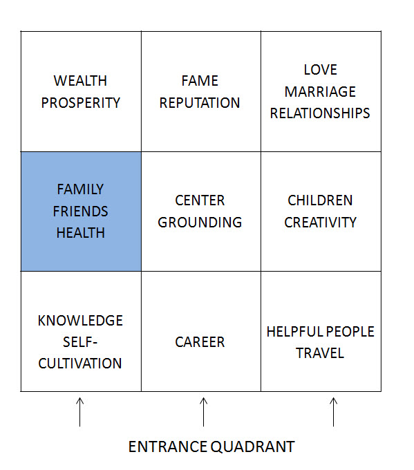 Feng Shui Health strengthen family ties with feng shui
